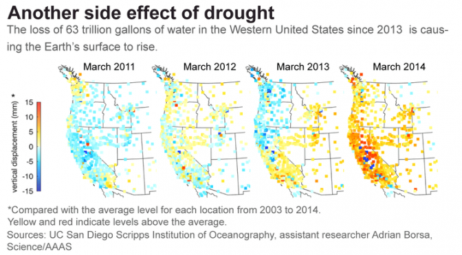 63 trillion gallons of groundwater lost in drought, study finds